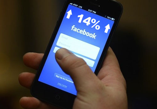 New Facebook ventures to increase staff by 14%