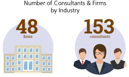 Number of Consultants & Firms by Industry