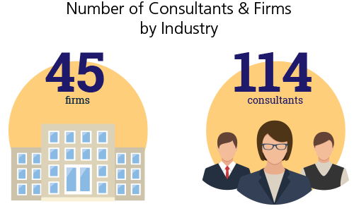 Number of Consultants & Firms by Industry - Retail Financial Services & Insurance